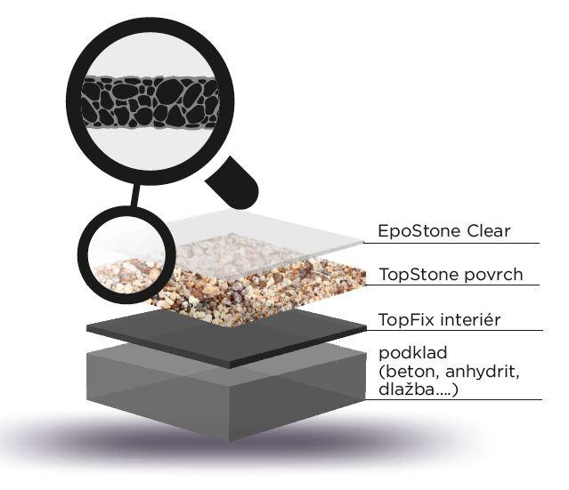 TopStone Clear uzavřená struktura