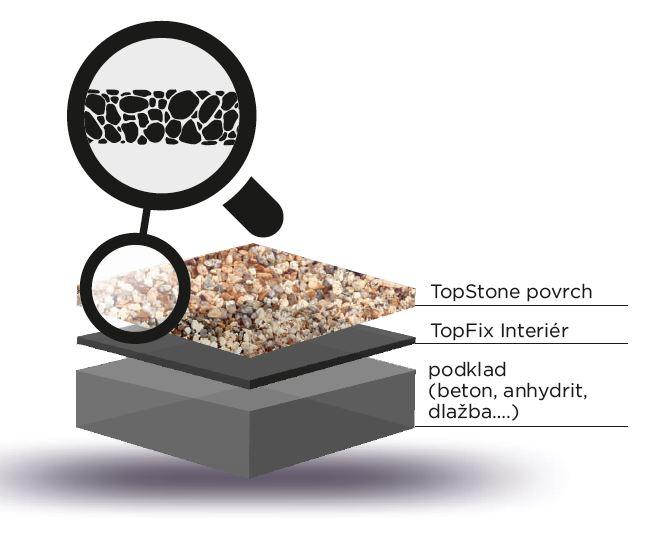 TopStone základní otevřená struktura povrchu