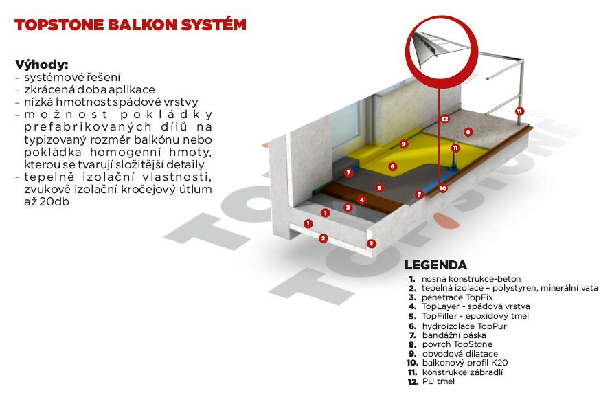 TopStone Balkon Systém