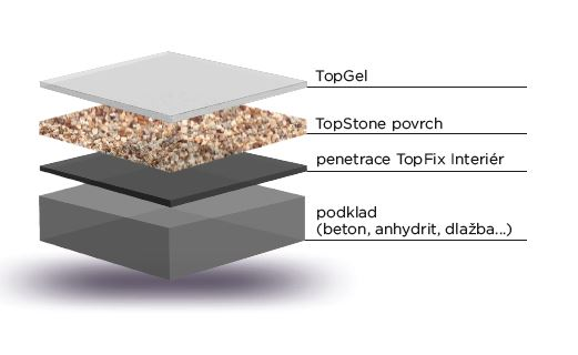 TopStone Hard uzavřená struktura s TopGel